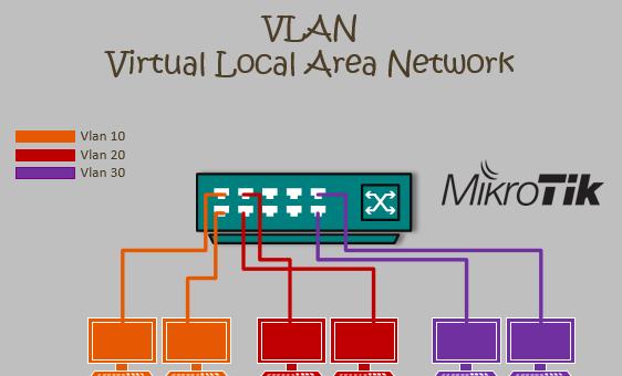 Implementasi VLAN dalam Router MikroTiK